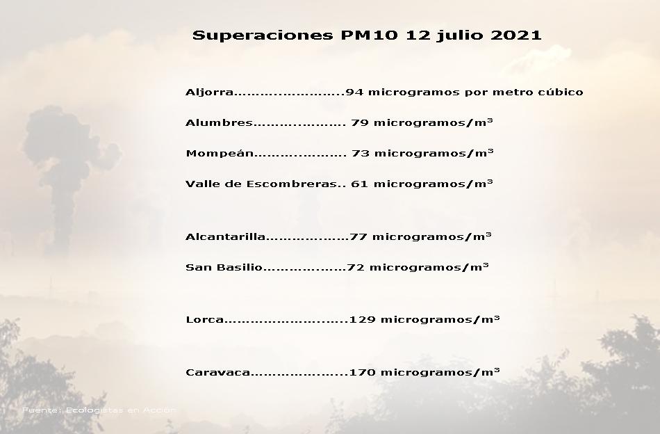 Datos de superaciones del contaminante PM10 ayer 12 julio 2021 en la Región de Murcia. Fuente: Ecologistas en Acción