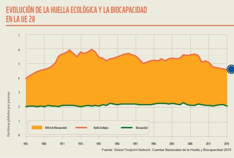 Evolución de la Huella Ecológica y la Biocapacidad en la UE-28. Imagen: WWF